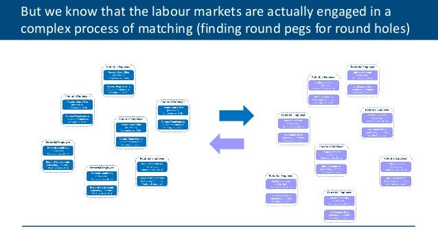 But we know that the labour markets are actually engaged in a complex process of matching (finding round pegs for round ho...