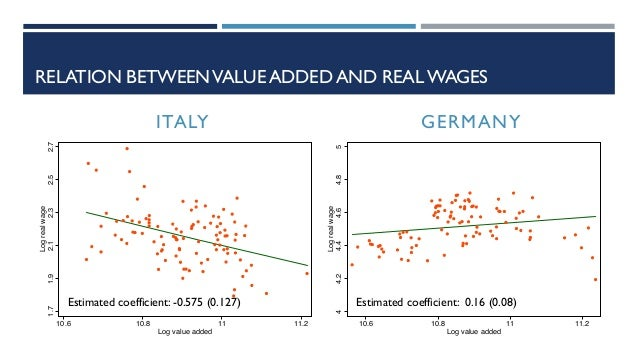 RELATION BETWEENVALUE ADDED AND REAL WAGES 1.71.92.12.32.52.7 Logrealwage 10.6 10.8 11 11.2 Log value added 44.24.44.64.85...