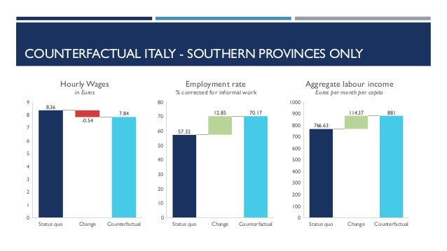 COUNTERFACTUAL ITALY - SOUTHERN PROVINCES ONLY 8.36 -0.54 7.84 Status quo Change Counterfactual 0 1 2 3 4 5 6 7 8 9 Hourly...