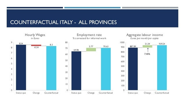 COUNTERFACTUAL ITALY - ALL PROVINCES 8.54 -0.24 8.3 Status quo Change Counterfactual 0 1 2 3 4 5 6 7 8 9 HourlyWages in Eu...