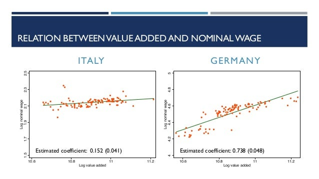 RELATION BETWEENVALUE ADDED AND NOMINAL WAGE 1.51.71.92.12.32.5 Lognominalwage 10.6 10.8 11 11.2 Log value added 44.24.44....
