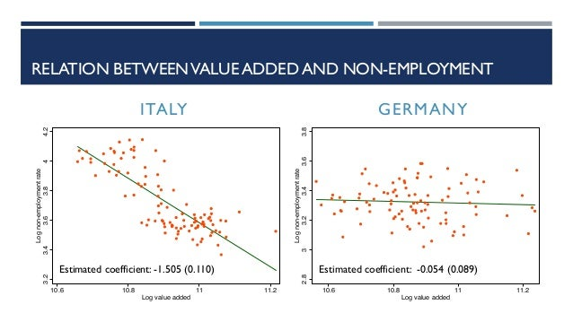 RELATION BETWEENVALUE ADDED AND NON-EMPLOYMENT 3.23.43.63.844.2 Lognon-employmentrate 10.6 10.8 11 11.2 Log value added 2....