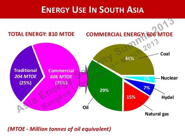Energy Management Certification