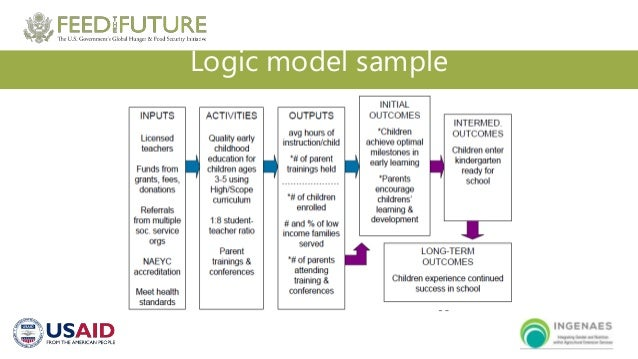 Organizational Capacity-Building Series - Session 5: Program Planning