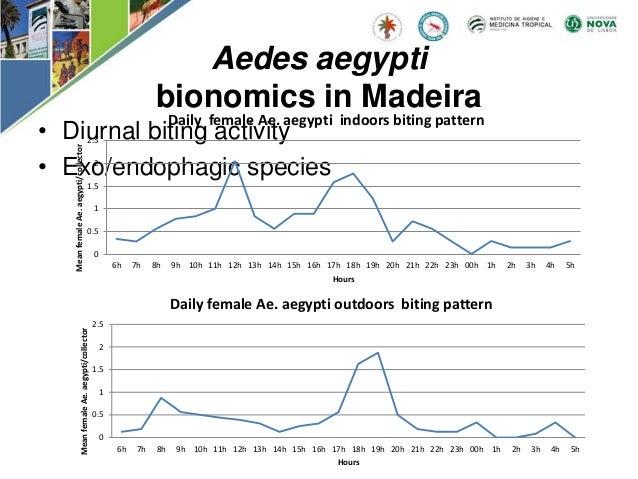 • Diurnal biting activity • Exo/endophagic species Aedes aegypti bionomics in Madeira 0 0.5 1 1.5 2 2.5 6h 7h 8h 9h 10h 11...