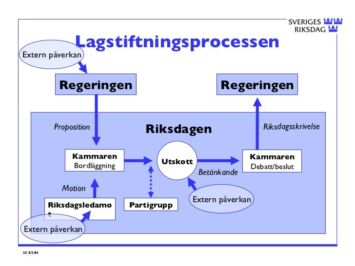 lagstiftningsprocessen i sverige