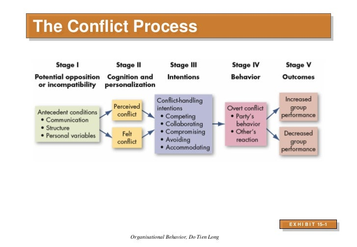 organizational behaviour written assignment - writing assignment #4 strategic human resource management can be defined as the linking of human resources with strategic goals and objectives in order to improve business performance and develop organizational culture that foster innovation, flexibility and competitive advantage.