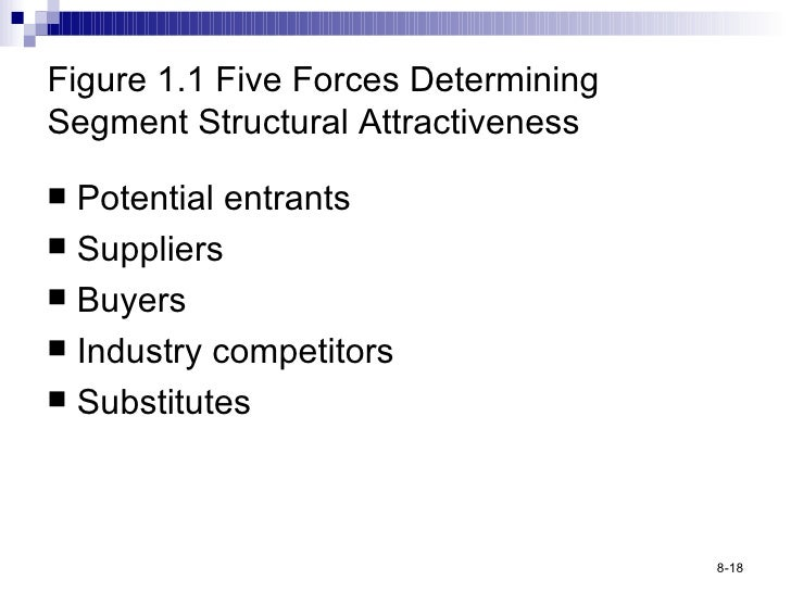 Figure 1.1 Five Forces Determining Segment Structural Attractiveness <ul><li>Potential entrants </li></ul><ul><li>Supplier...