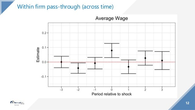 12 Within firm pass-through (across time)