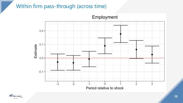 13 Within firm pass-through (across time)