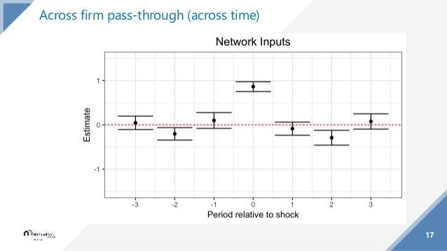 17 Across firm pass-through (across time)