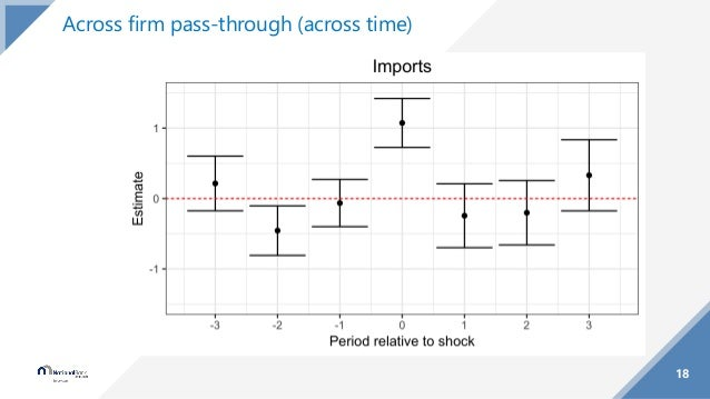 18 Across firm pass-through (across time)