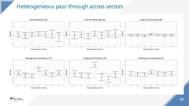 20 Heterogeneous pass-through across sectors