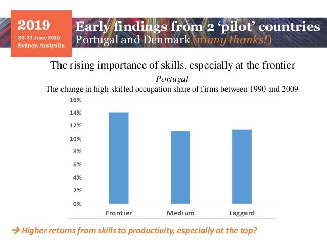 Portugal The change in high-skilled occupation share of firms between 1990 and 2009 The rising importance of skills, espec...