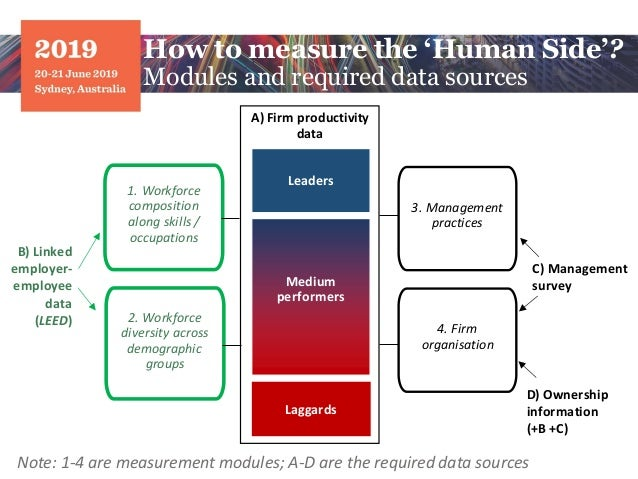 How to measure the 'Human Side'? Modules and required data sources Medium performers Laggards Leaders 1. Workforce composi...