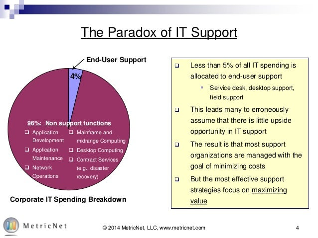 Leveraging Kpi S To Maximize The Roi Of Support