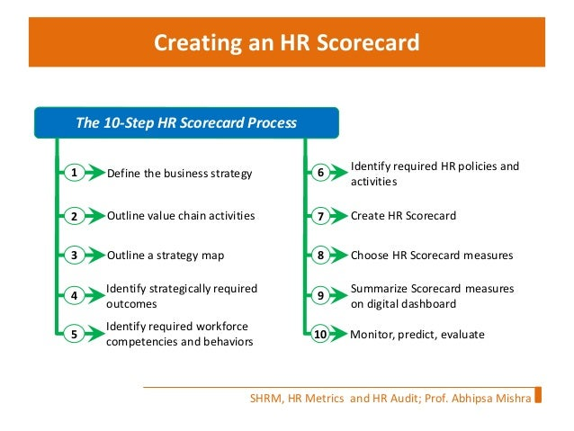 hr balanced scorecard template - stratetic hrm hr scorecard