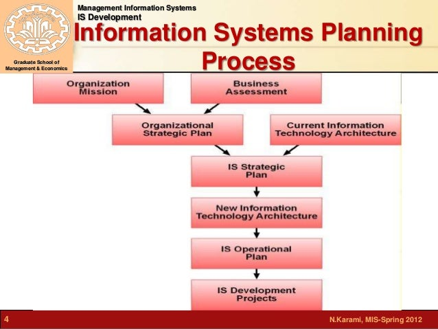 the planning for management information system Management information systems (mis) is the study of people, technology, and organizations if you enjoy technology like iphones, ipods, and facebook, you have what it takes to major in information systems.