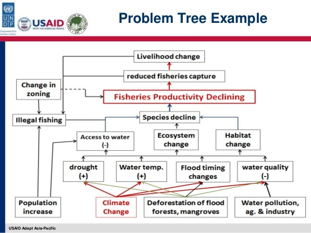 project management and problem tree analysis compare and contrast scenario planning and project management scenario planning and project management have different perspectives and procedures general planning method, project management, has been widely used for decision making.