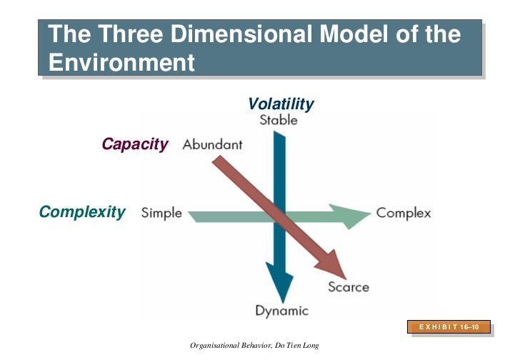 """the 3 d model of managerial behavior Leadership theory - reddin's 3-d leadership model bill reddin made the breakthrough to the next level of practical leadership t heories he developed the first relatively simple method of measuring what he called """"situational demands"""" – ie the things that dictate how a manager must operate to be most effective."""