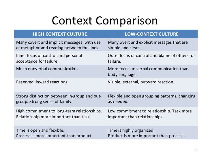 difference between high context culture and low context culture