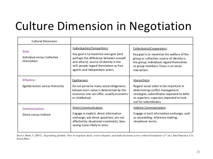 culture in negotiation Understanding how to properly integrate your own personal negotiation style into a cross-cultural setting is vital for success in global markets make sure you do your research before you engage in a negotiation with someone from a different culture.