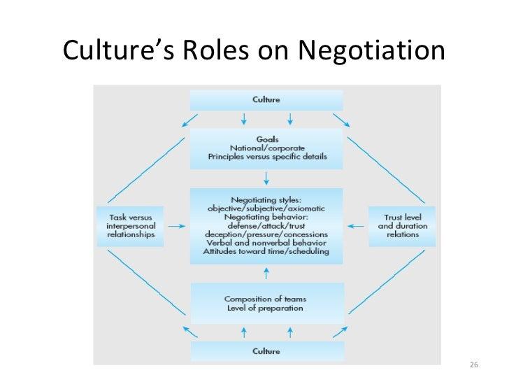 Strategies to resolve cross cultural misunderstandings