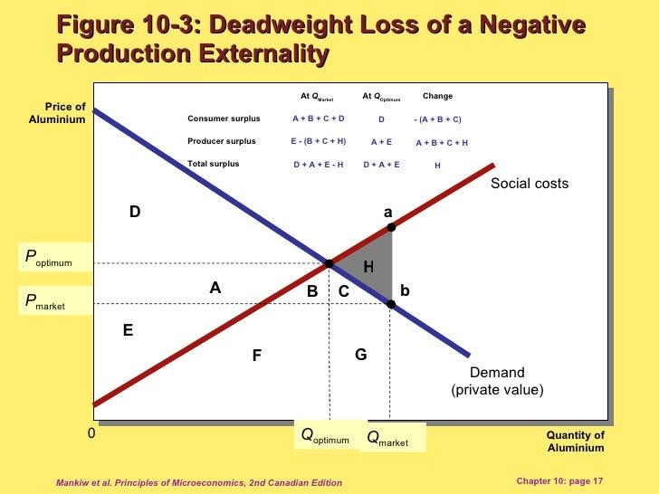 deadweight loss externality graph negative
