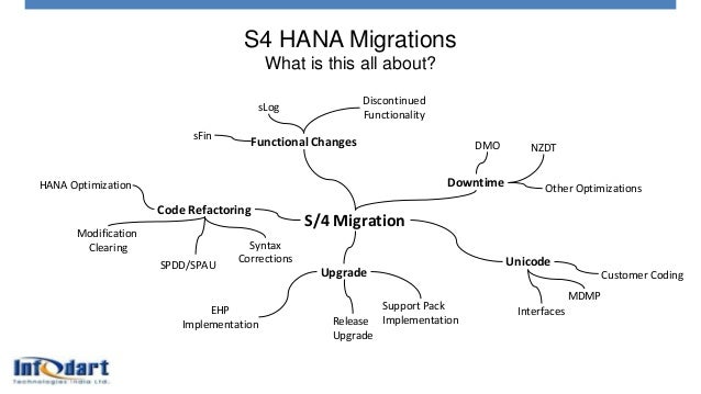 S4 HANA Migrations What is this all about? S/4 Migration Downtime DMO NZDT Other Optimizations Unicode Customer Coding MDM...