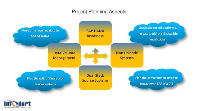 Project Planning Aspects People Customers Money Suppliers Plan the split of Dual stack Source systems Plan the conversion ...