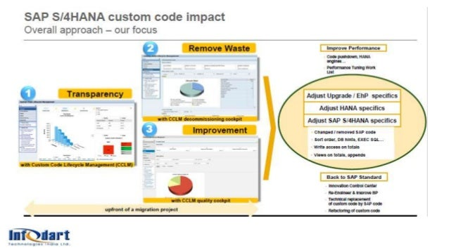 © 2012 SAP AG. All rights reserved. 21 Midas Safety – Migration to SAP HANA on AWS Cloud Midas Safety  Location/ Headquar...