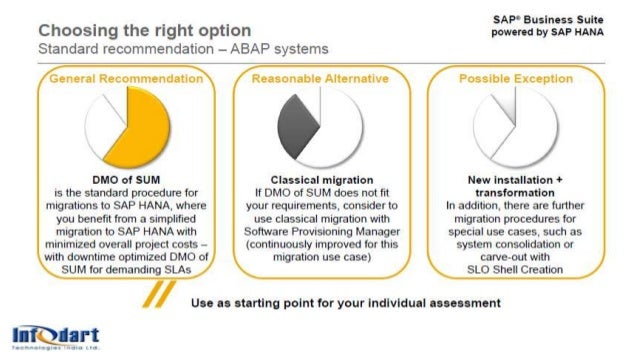 + SAP AMS Solution Stack On Premise Applications Data Runtime Middleware Database O/S Virtualization Servers Storage Netwo...