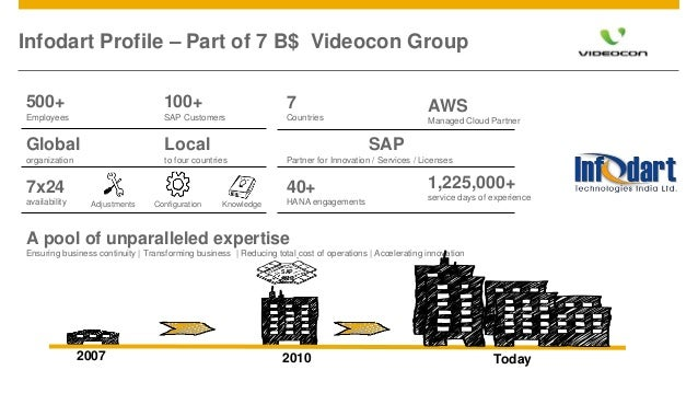 © 2015 SAP SE or an SAP affiliate company. All rights reserved. 2Customer Infodart Profile – Part of 7 B$ Videocon Group A...