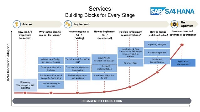 ENGAGEMENT FOUNDATION Services Building Blocks for Every Stage How can S/4 impact my business? How to migrate to S4H? (Exi...