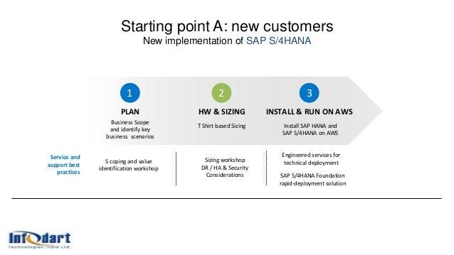 INSTALL & RUN ON AWS Install SAP HANA and SAP S/4HANA on AWS 3 PLAN Business Scope and identify key business scenarios S c...