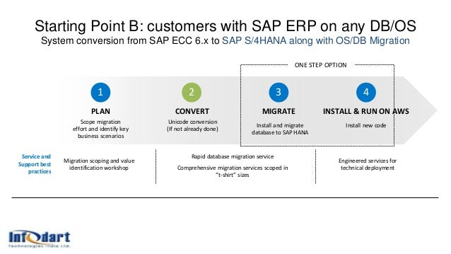 Starting Point B: customers with SAP ERP on any DB/OS System conversion from SAP ECC 6.x to SAP S/4HANA along with OS/DB M...