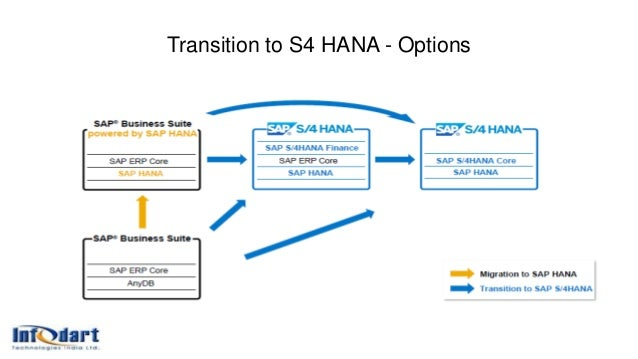 Jouney to SAP S4 HANA with AWS Cloud - Infodart Technologies