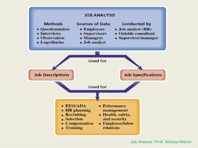 how to create a job description from the job analysis