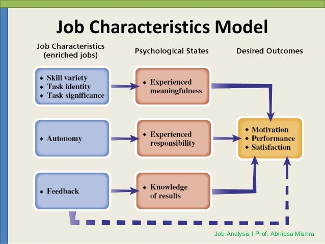 job characteristic model The job characteristic model predicts that if the aforementioned job features are present in a job, the job incumbent will.