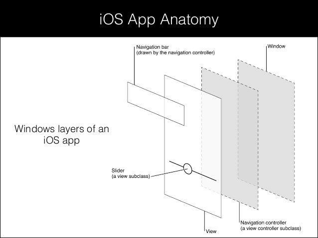 Session 9-10 - UI/UX design for iOS 7 application