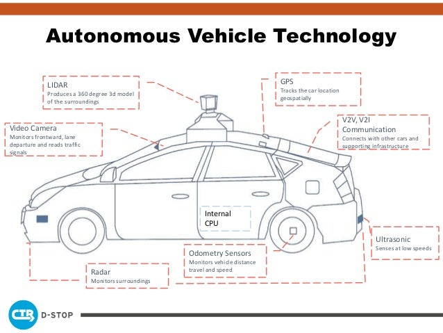 Connected and Autonomous Vehicles: The Enabling Technologies