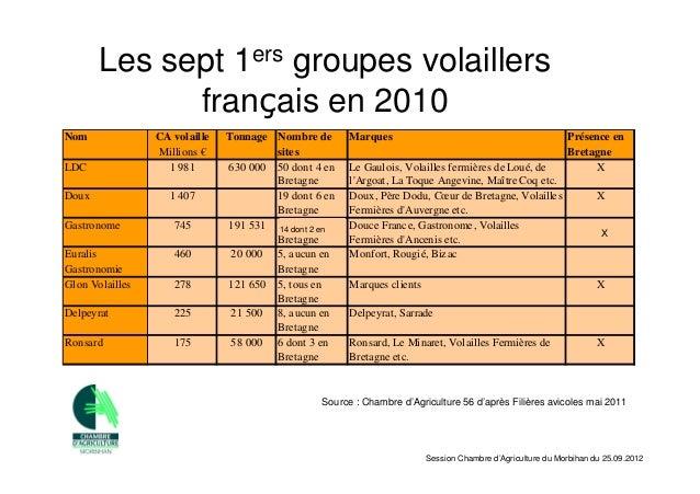 Session chambre d 39 agriculture du morbihan 25 septembre 2012 - Chambre d agriculture 24 ...