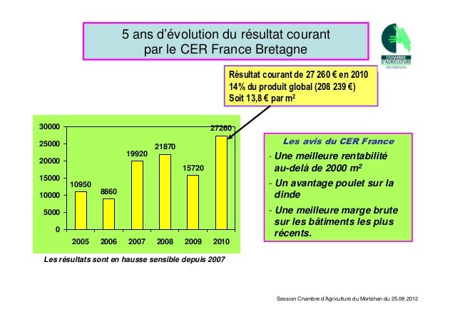 Session chambre d 39 agriculture du morbihan 25 septembre 2012 for Chambre d agriculture 37
