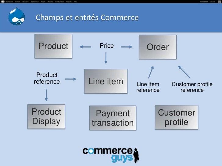Champs et entités Commerce Product        Price           Order Productreference    Line item      Line item   Customer pr...