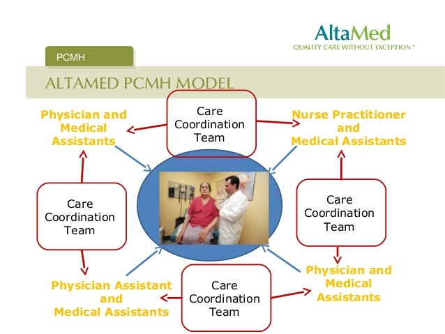 Patient centred medical home model