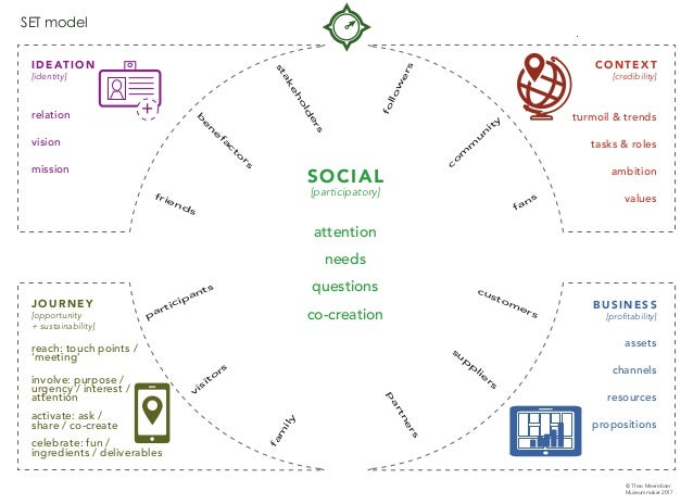 IDEATION [identity] relation vision mission JOURNEY [opportunity + sustainability] reach: touch points / 'meeting' involve...