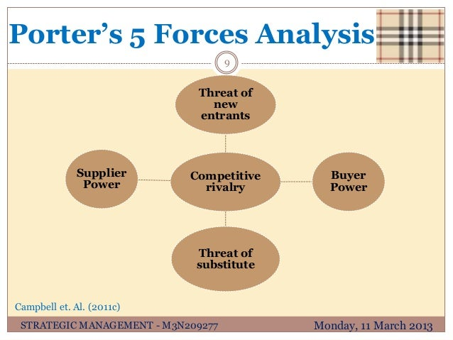five forces analysis of burberry Marketing audit and strategic fashion marketing plan for burberry brand  appendix 3 porter's five force analysis rivalry between competitors in the market.