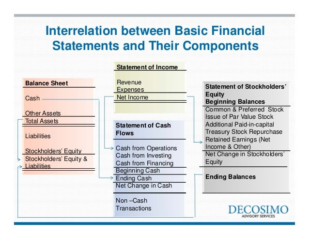 relationship of four financial statements