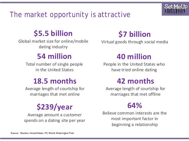 Online dating market research #11