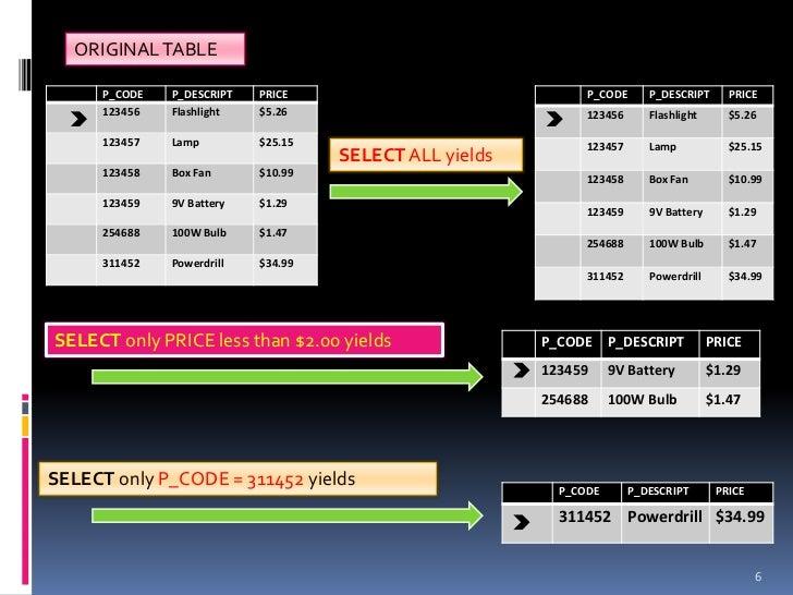 ORIGINAL TABLE      P_CODE   P_DESCRIPT   PRICE                              P_CODE      P_DESCRIPT      PRICE      123456...